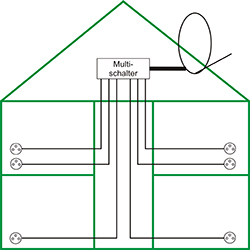 hardware tip sat anlage installieren f r 5 tv im haus. Black Bedroom Furniture Sets. Home Design Ideas